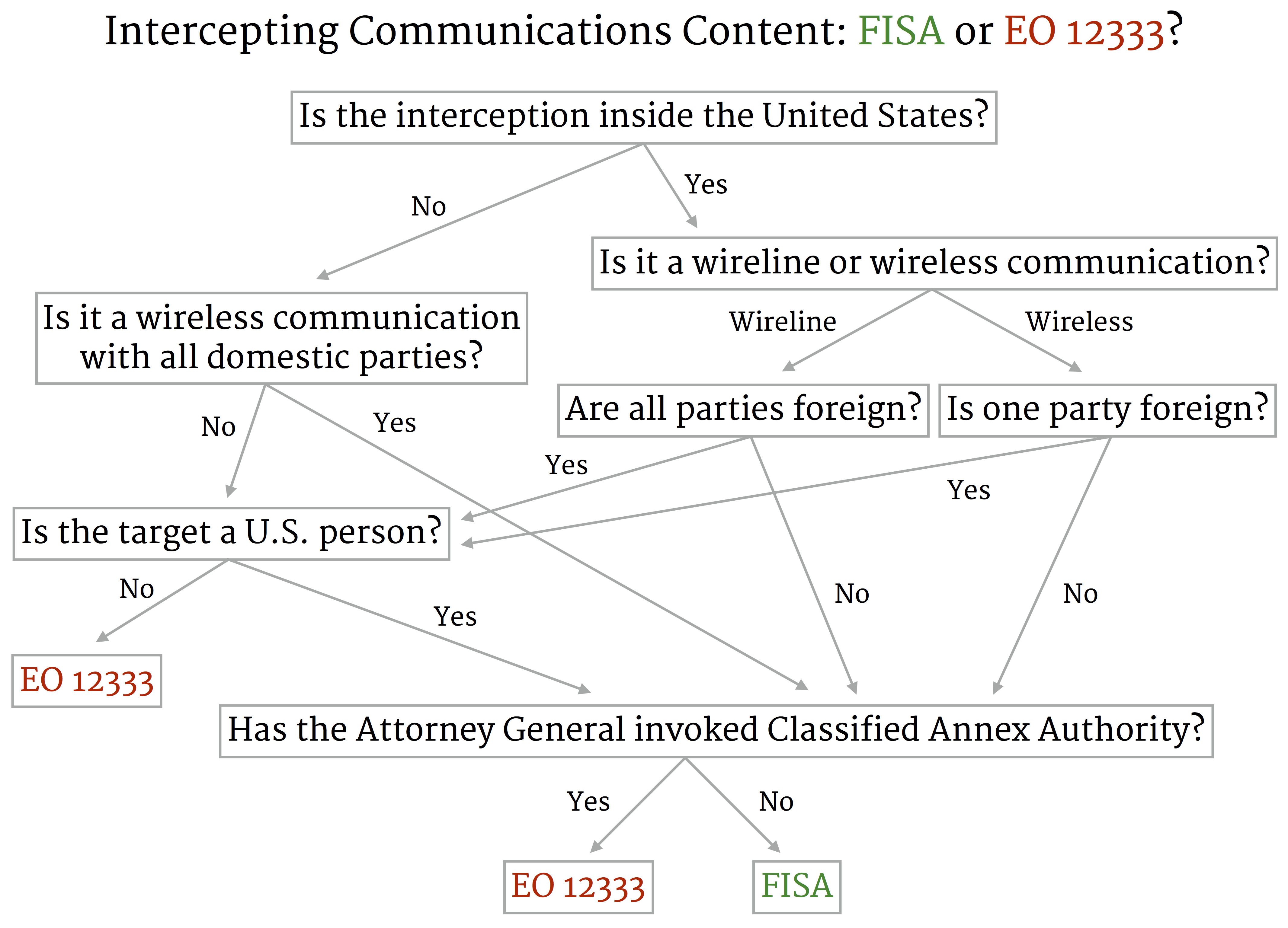 nsa_authority_diagram executive order 12333 on american soil, and other tales from the U.S. Intelligence Training at reclaimingppi.co